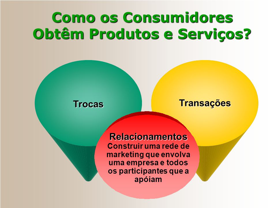 Como os Consumidores Obtêm Produtos e Serviços