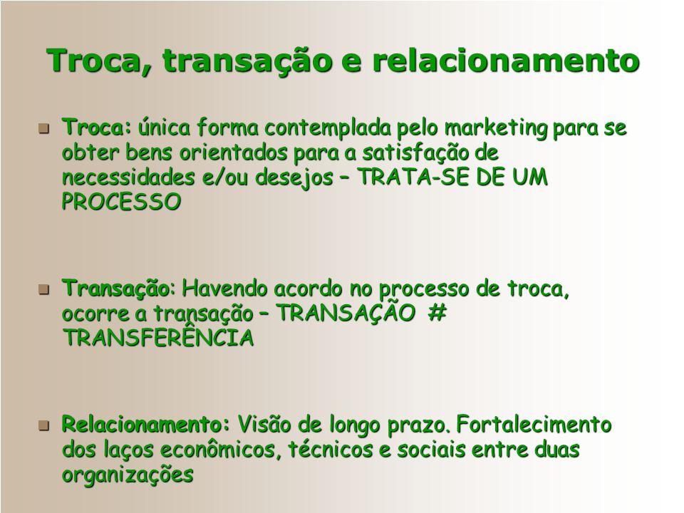 Troca, transação e relacionamento