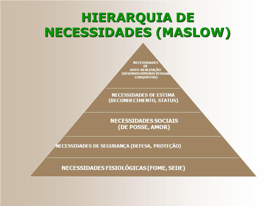 HIERARQUIA DE NECESSIDADES (MASLOW)