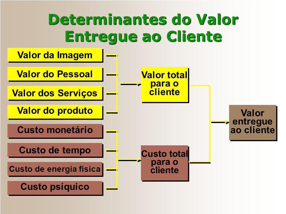 Determinantes do Valor Entregue ao Cliente