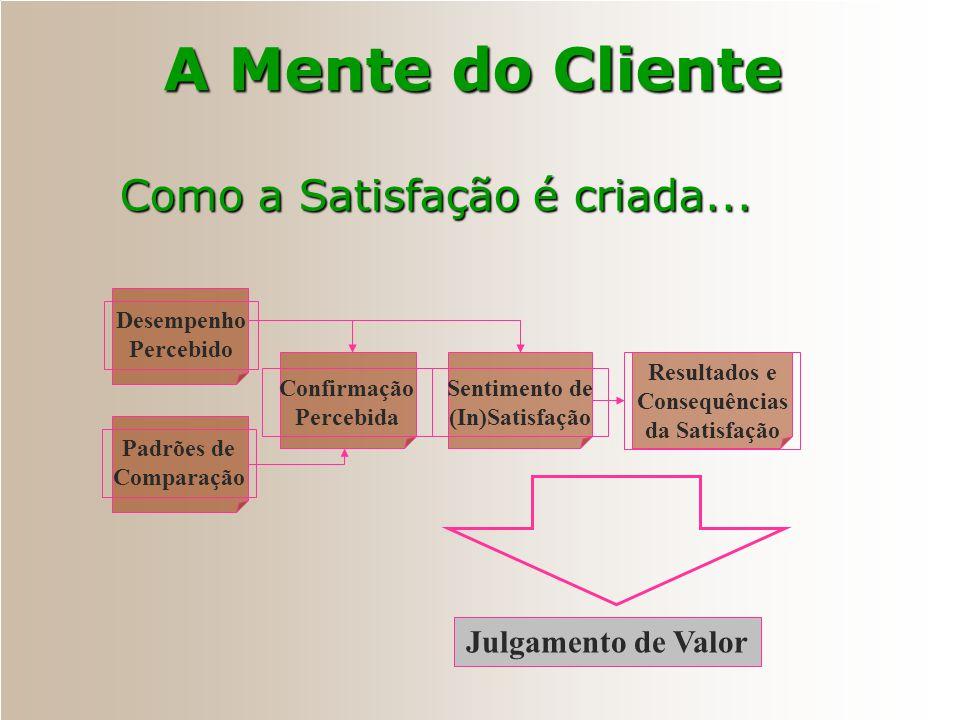 A Mente do Cliente Como a Satisfação é criada... Julgamento de Valor