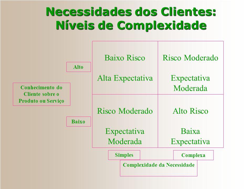 Necessidades dos Clientes: Níveis de Complexidade