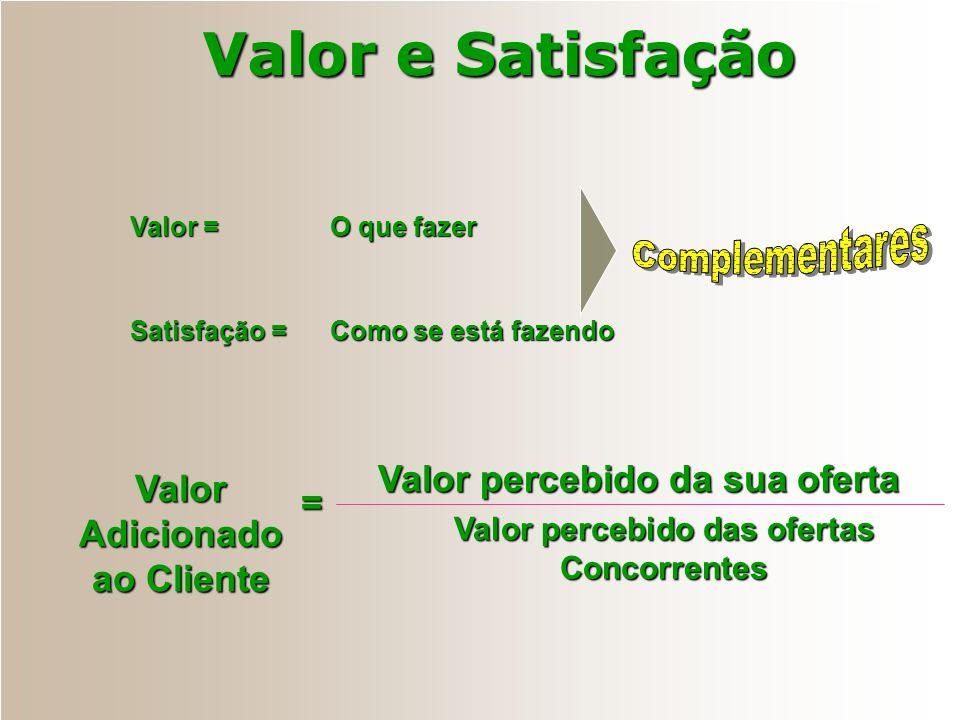 Valor Adicionado ao Cliente Valor percebido das ofertas Concorrentes
