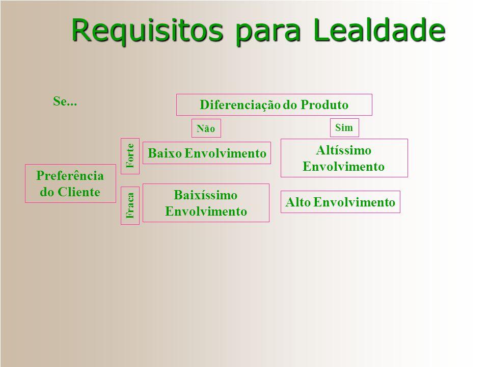 Requisitos para Lealdade