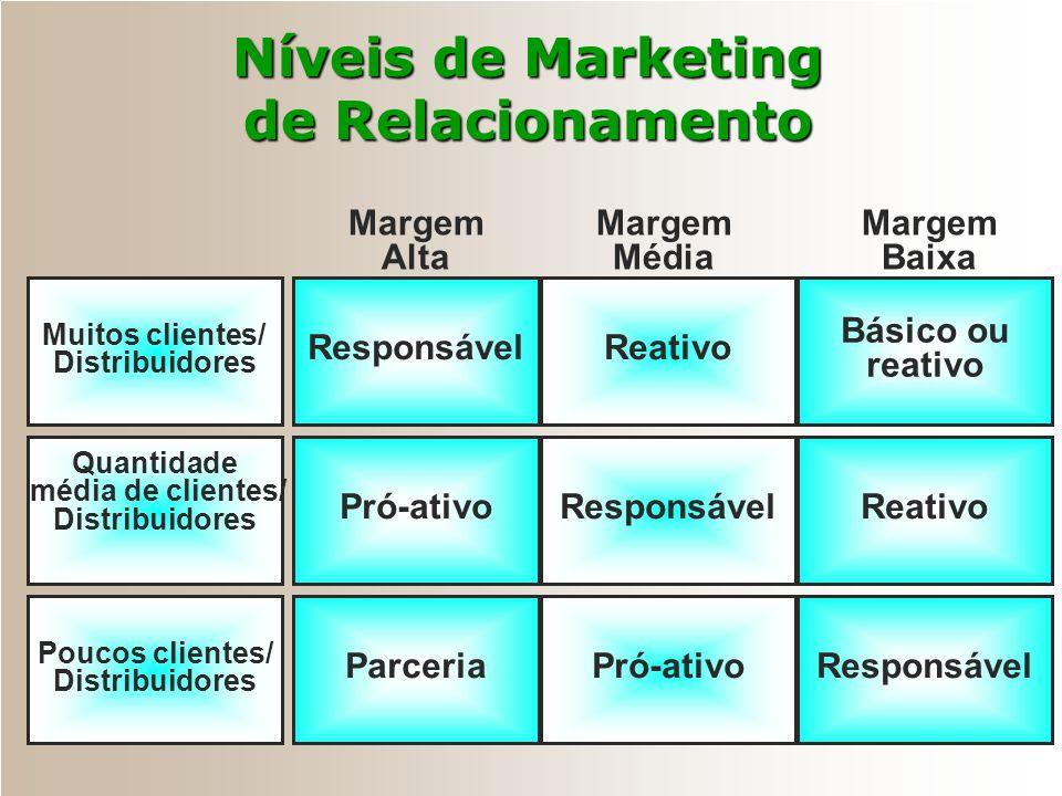 Níveis de Marketing de Relacionamento