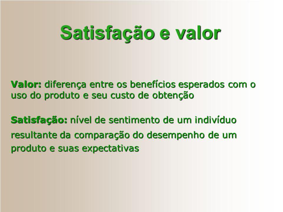 Satisfação e valor Valor: diferença entre os benefícios esperados com o uso do produto e seu custo de obtenção.