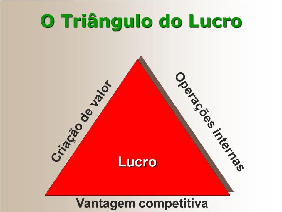 O Triângulo do Lucro Lucro Operações internas Criação de valor