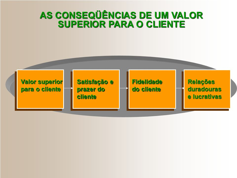 AS CONSEQÜÊNCIAS DE UM VALOR SUPERIOR PARA O CLIENTE