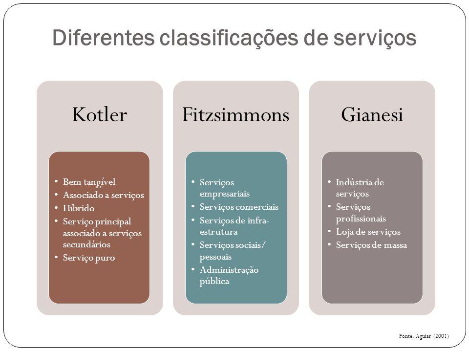 Diferentes classificações de serviços