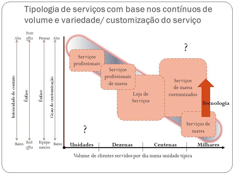 Tipologia de serviços com base nos contínuos de volume e variedade/ customização do serviço