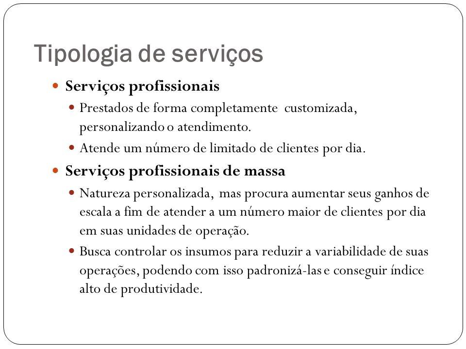 Tipologia de serviços Serviços profissionais