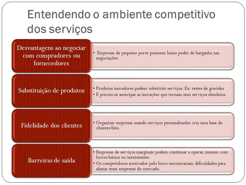 Entendendo o ambiente competitivo dos serviços