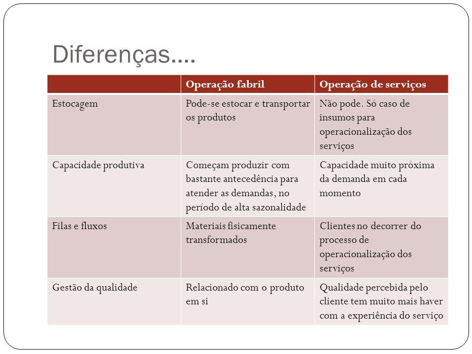 Diferenças.... Operação fabril Operação de serviços Estocagem