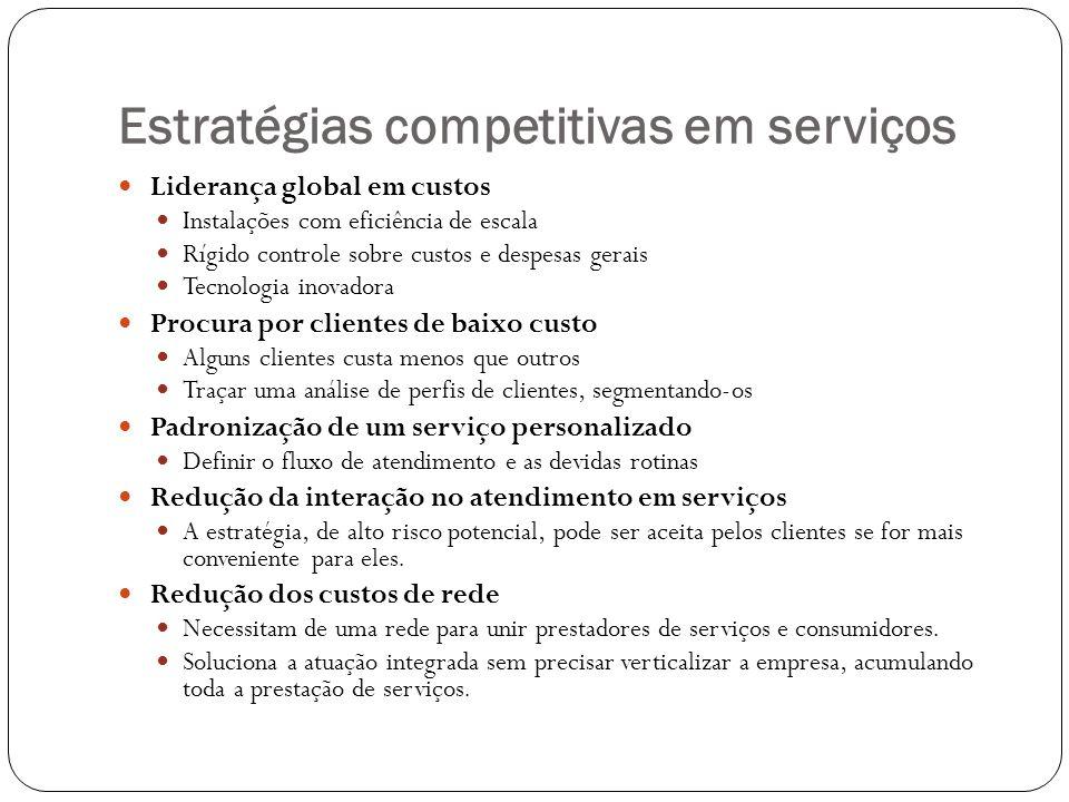 Estratégias competitivas em serviços