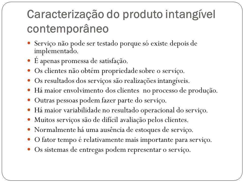 Caracterização do produto intangível contemporâneo