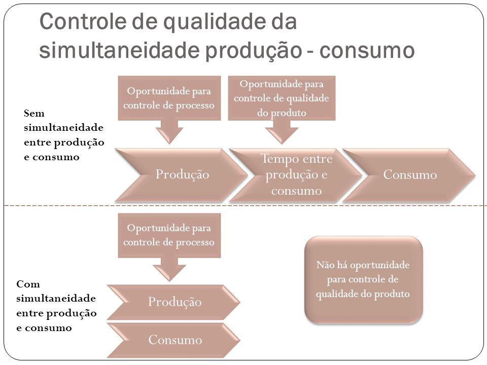 Controle de qualidade da simultaneidade produção - consumo