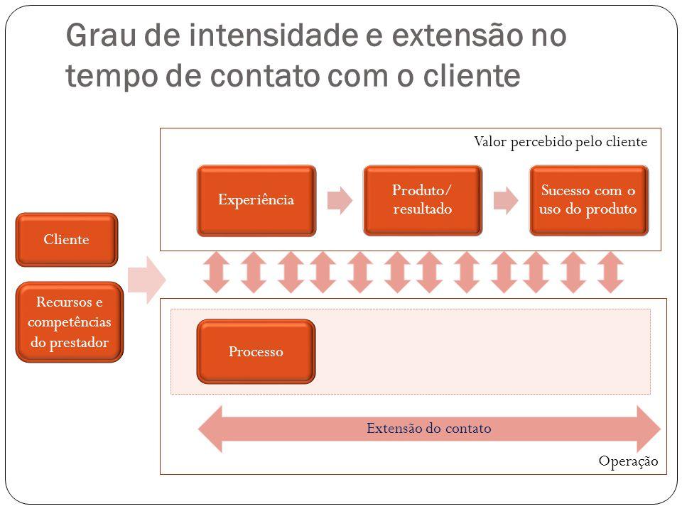 Grau de intensidade e extensão no tempo de contato com o cliente