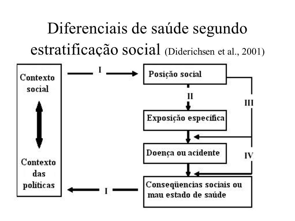 Diferenciais de saúde segundo estratificação social (Diderichsen et al