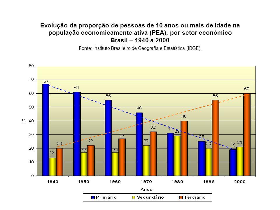 Evolução da proporção de pessoas de 10 anos ou mais de idade na população economicamente ativa (PEA), por setor econômico Brasil – 1940 a 2000 Fonte: Instituto Brasileiro de Geografia e Estatística (IBGE).