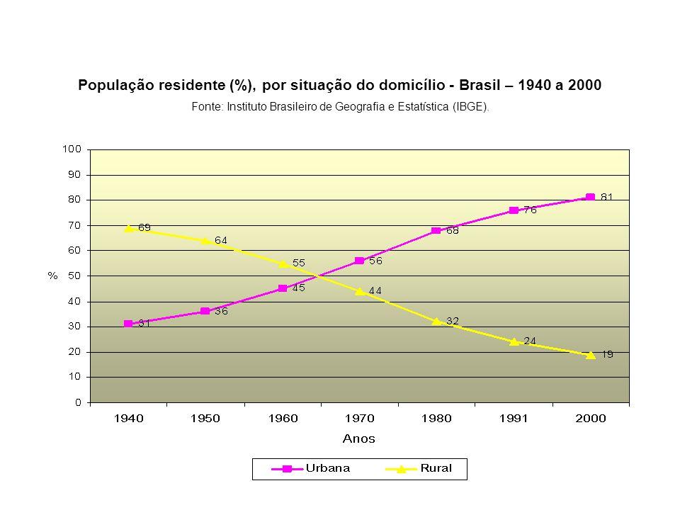 População residente (%), por situação do domicílio - Brasil – 1940 a 2000 Fonte: Instituto Brasileiro de Geografia e Estatística (IBGE).