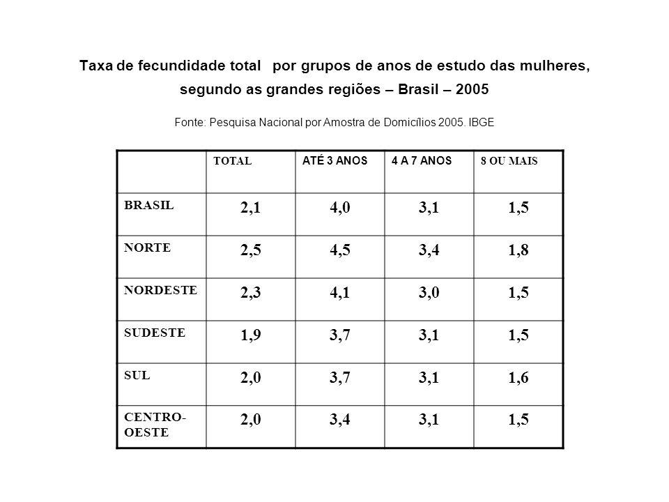 Taxa de fecundidade total por grupos de anos de estudo das mulheres, segundo as grandes regiões – Brasil – 2005 Fonte: Pesquisa Nacional por Amostra de Domicílios 2005. IBGE