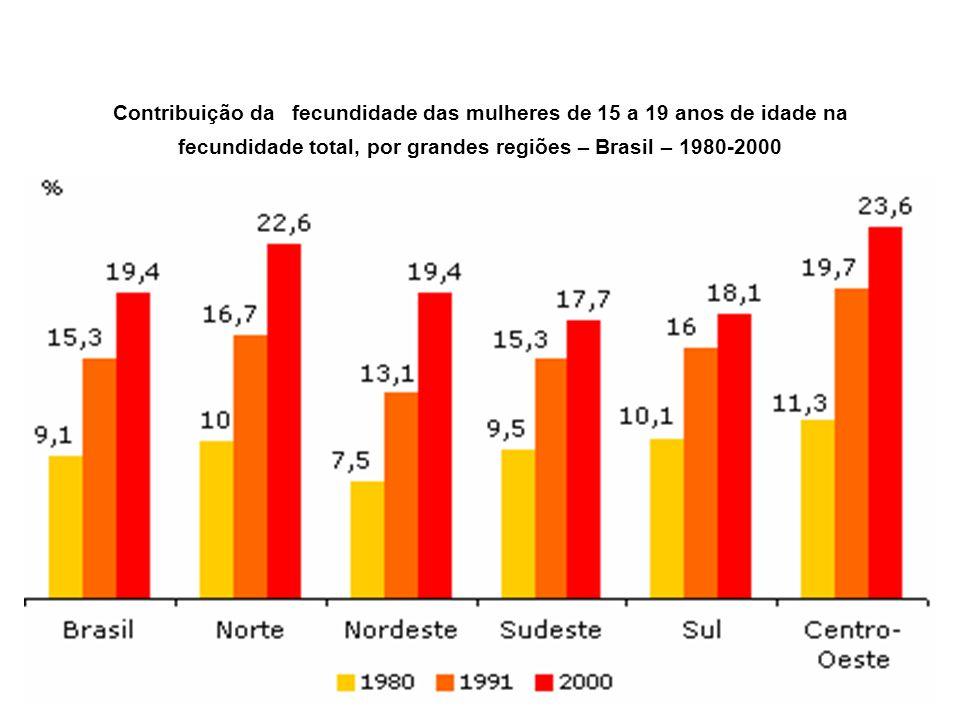 Contribuição da fecundidade das mulheres de 15 a 19 anos de idade na fecundidade total, por grandes regiões – Brasil – 1980-2000
