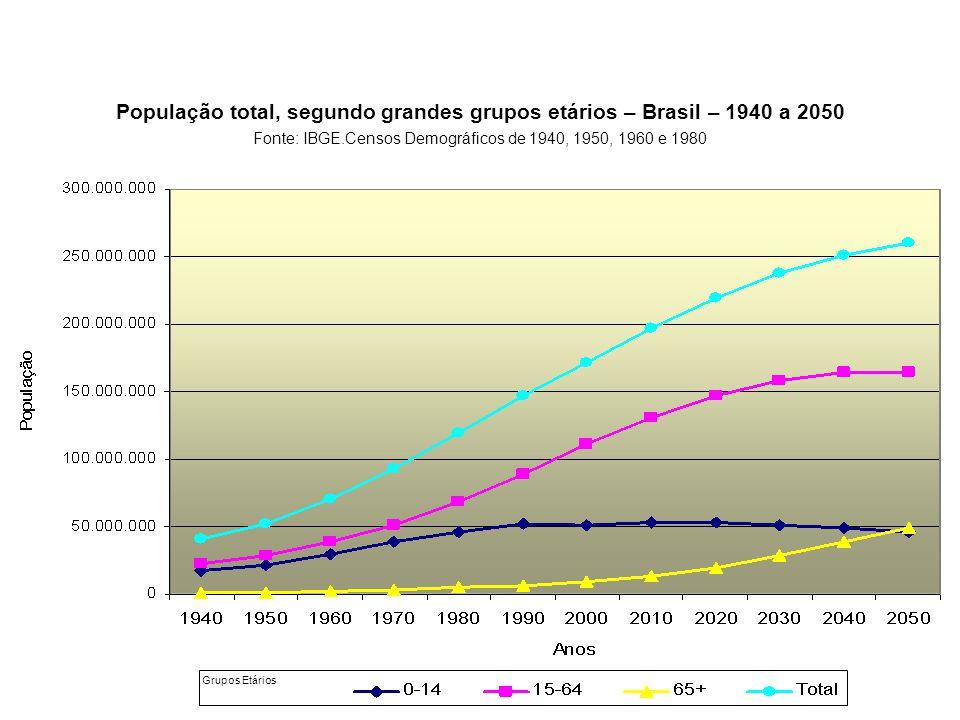 População total, segundo grandes grupos etários – Brasil – 1940 a 2050 Fonte: IBGE.Censos Demográficos de 1940, 1950, 1960 e 1980