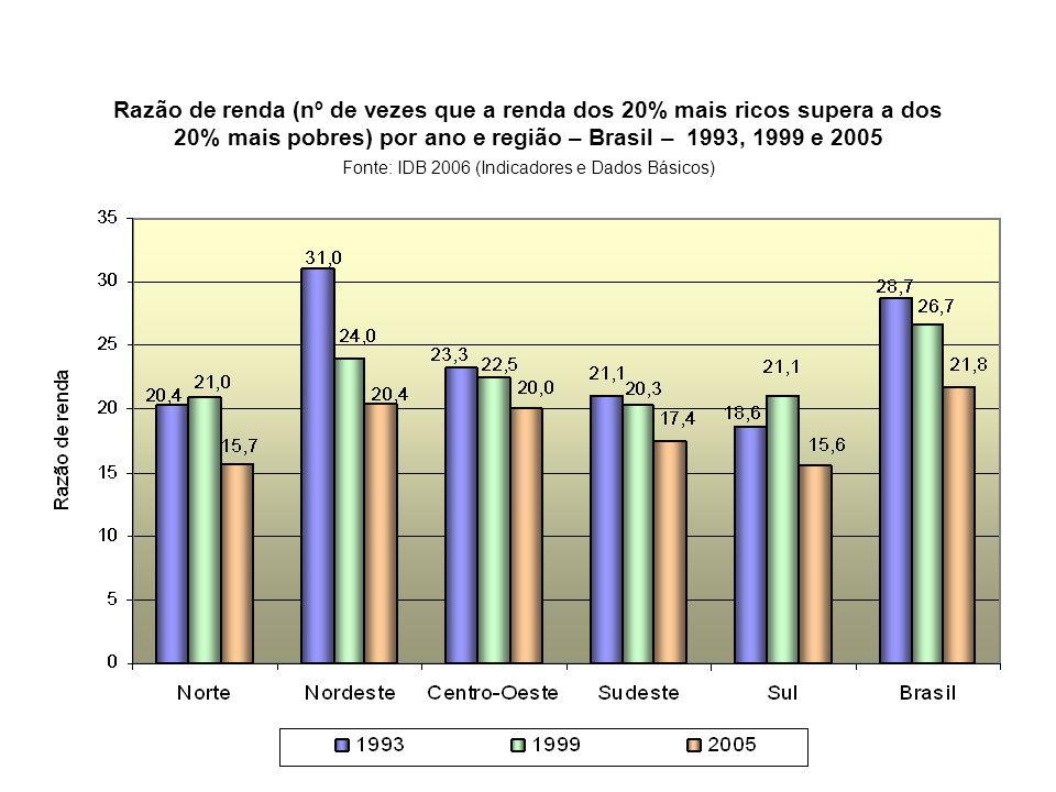 Razão de renda (nº de vezes que a renda dos 20% mais ricos supera a dos 20% mais pobres) por ano e região – Brasil – 1993, 1999 e 2005 Fonte: IDB 2006 (Indicadores e Dados Básicos)