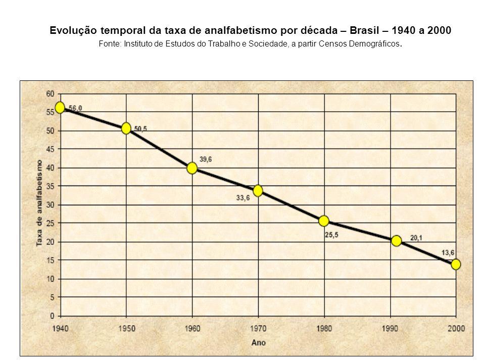 Evolução temporal da taxa de analfabetismo por década – Brasil – 1940 a 2000 Fonte: Instituto de Estudos do Trabalho e Sociedade, a partir Censos Demográficos.