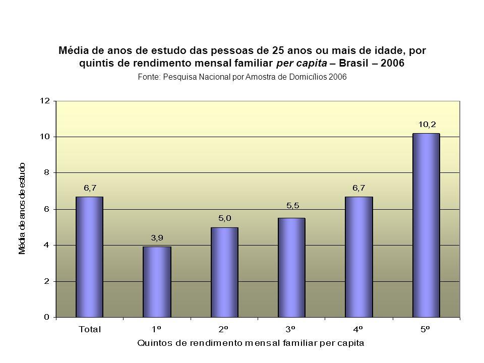 Média de anos de estudo das pessoas de 25 anos ou mais de idade, por quintis de rendimento mensal familiar per capita – Brasil – 2006 Fonte: Pesquisa Nacional por Amostra de Domicílios 2006