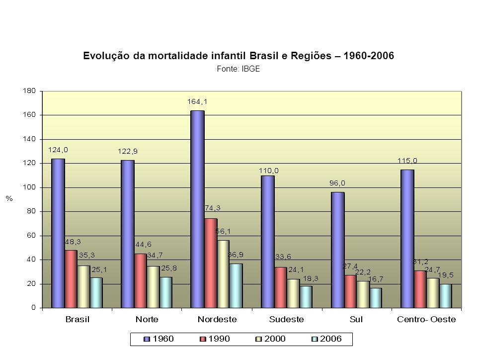 Evolução da mortalidade infantil Brasil e Regiões – 1960-2006 Fonte: IBGE