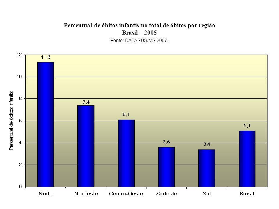 Percentual de óbitos infantis no total de óbitos por região Brasil – 2005 Fonte: DATASUS/MS,2007.