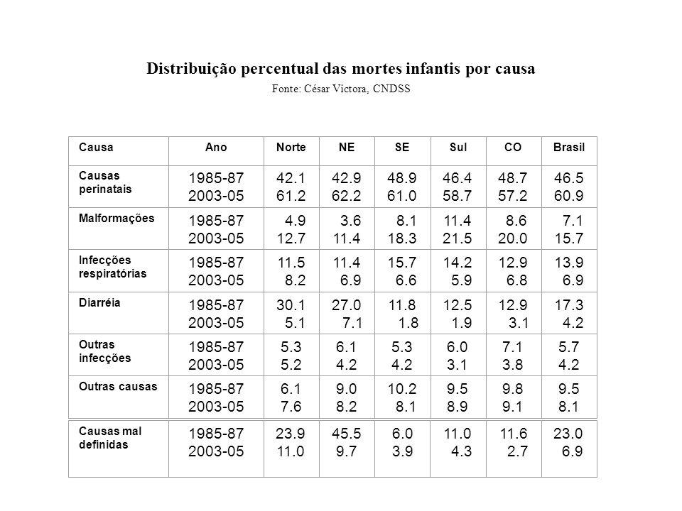 Distribuição percentual das mortes infantis por causa Fonte: César Victora, CNDSS