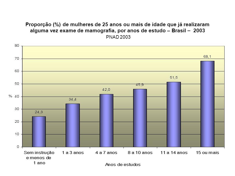 Proporção (%) de mulheres de 25 anos ou mais de idade que já realizaram alguma vez exame de mamografia, por anos de estudo – Brasil – 2003 PNAD 2003