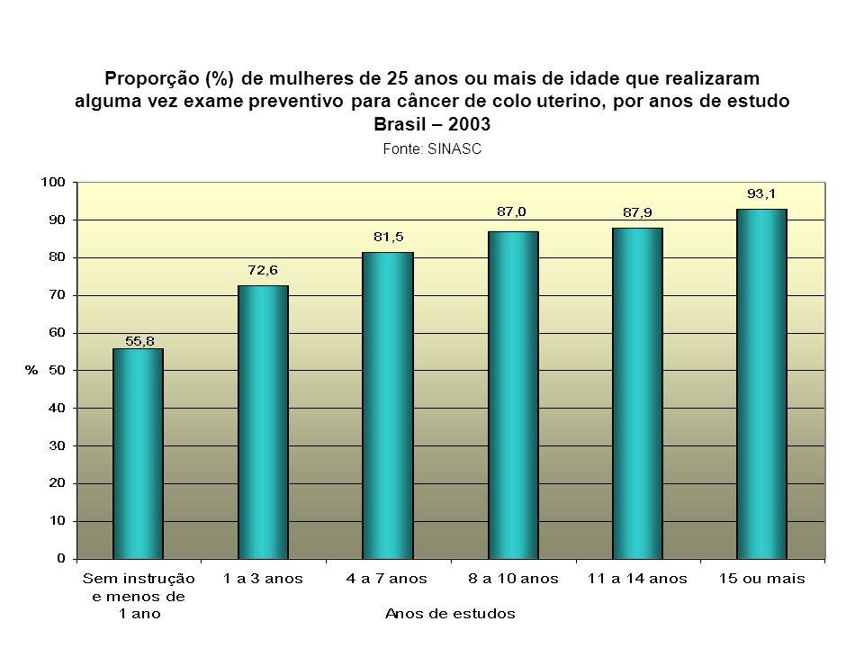 Proporção (%) de mulheres de 25 anos ou mais de idade que realizaram alguma vez exame preventivo para câncer de colo uterino, por anos de estudo Brasil – 2003 Fonte: SINASC