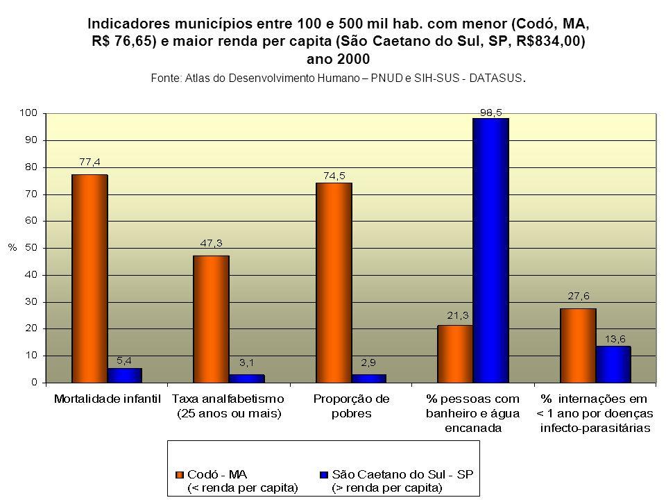 Indicadores municípios entre 100 e 500 mil hab