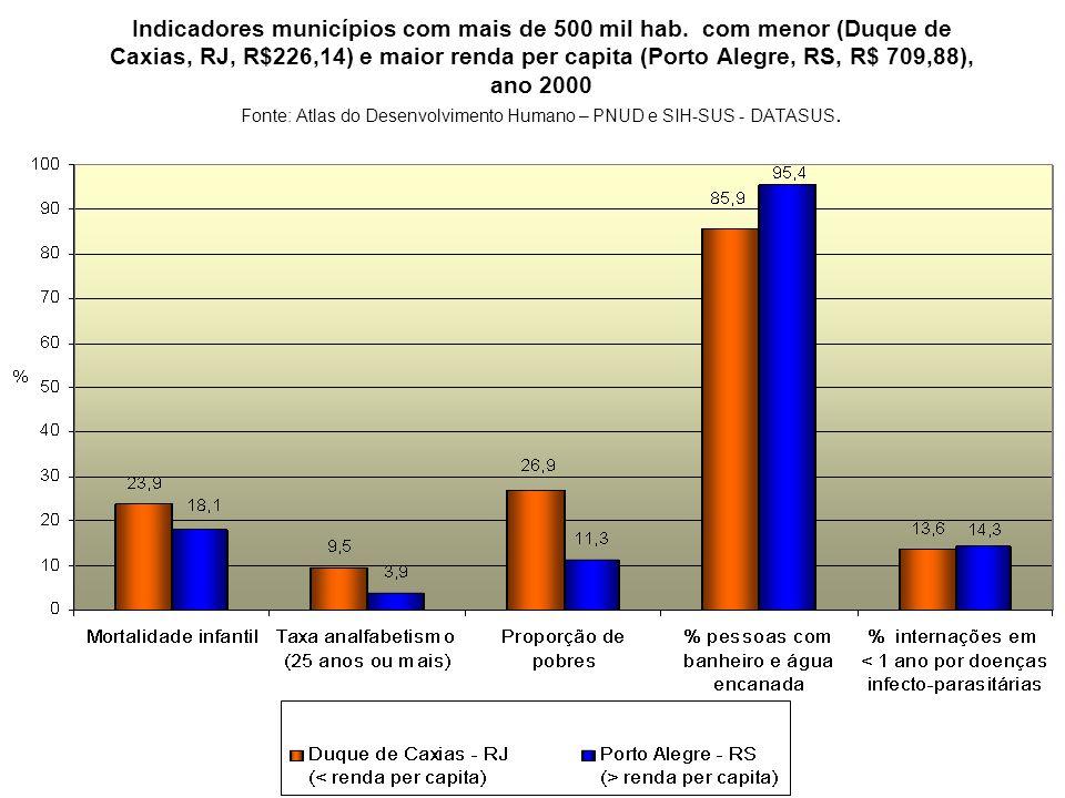 Indicadores municípios com mais de 500 mil hab