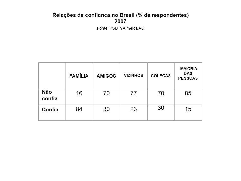 Relações de confiança no Brasil (% de respondentes) 2007 Fonte: PSB in Almeida AC
