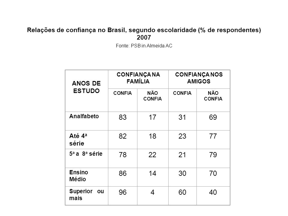 Relações de confiança no Brasil, segundo escolaridade (% de respondentes) 2007 Fonte: PSB in Almeida AC