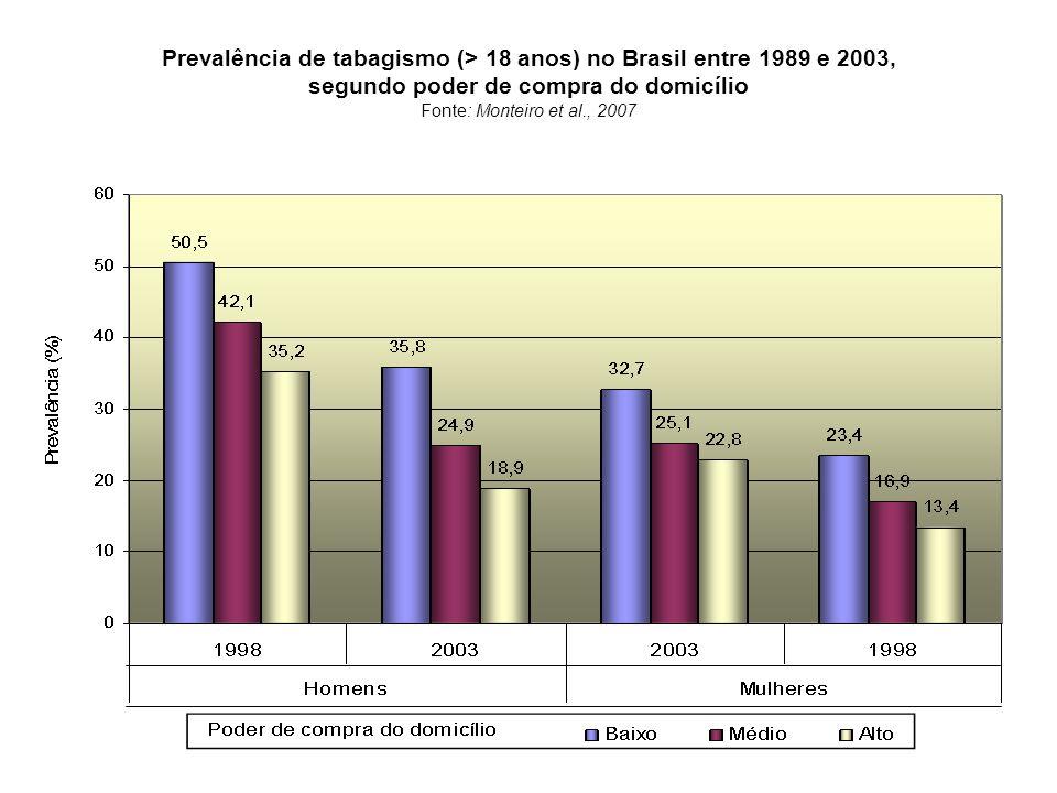 Prevalência de tabagismo (> 18 anos) no Brasil entre 1989 e 2003, segundo poder de compra do domicílio Fonte: Monteiro et al., 2007