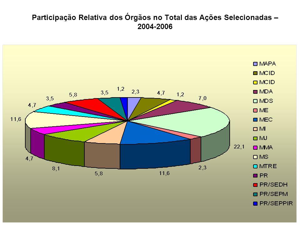 Participação Relativa dos Órgãos no Total das Ações Selecionadas – 2004-2006