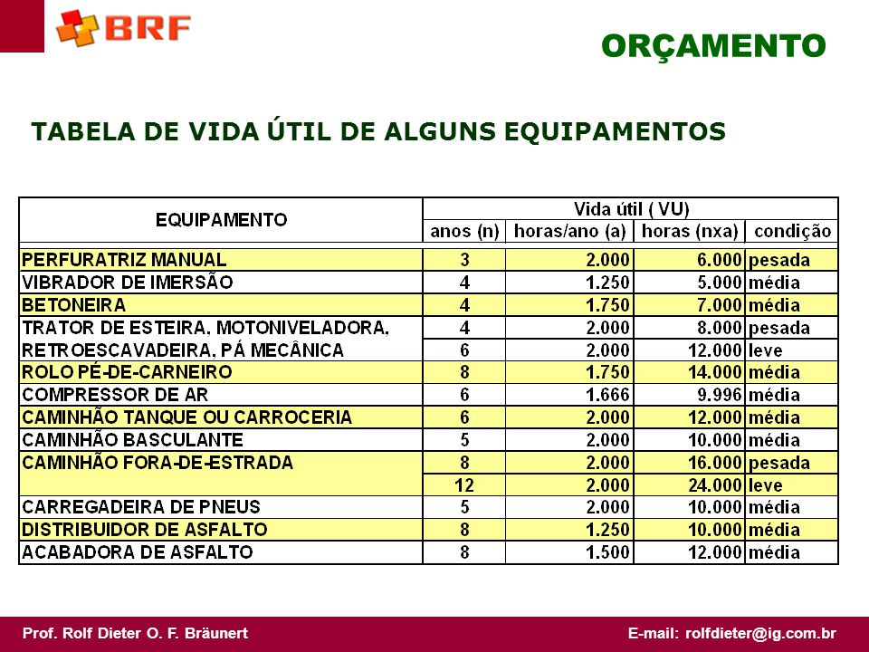 ORÇAMENTO TABELA DE VIDA ÚTIL DE ALGUNS EQUIPAMENTOS