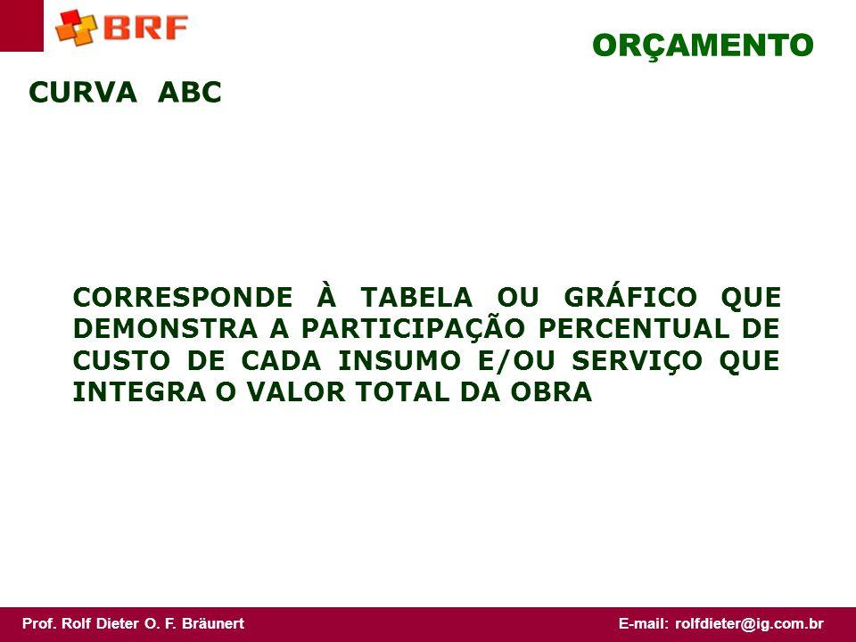 ORÇAMENTO CURVA ABC.