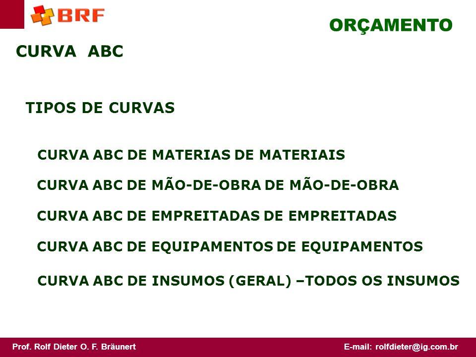 ORÇAMENTO CURVA ABC TIPOS DE CURVAS CURVA ABC DE MATERIAS DE MATERIAIS
