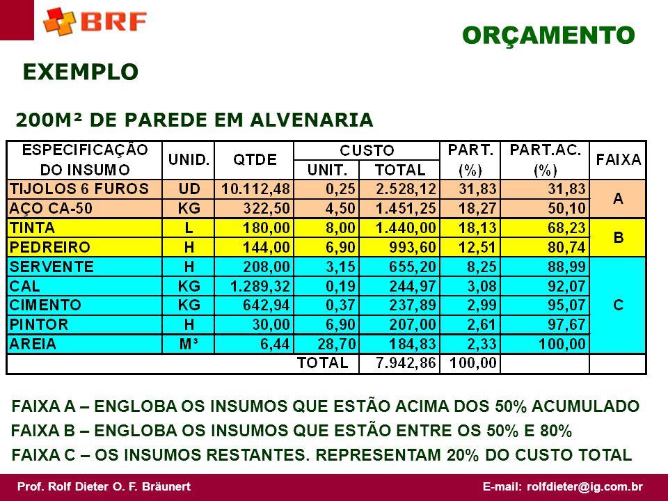 ORÇAMENTO EXEMPLO 200M² DE PAREDE EM ALVENARIA