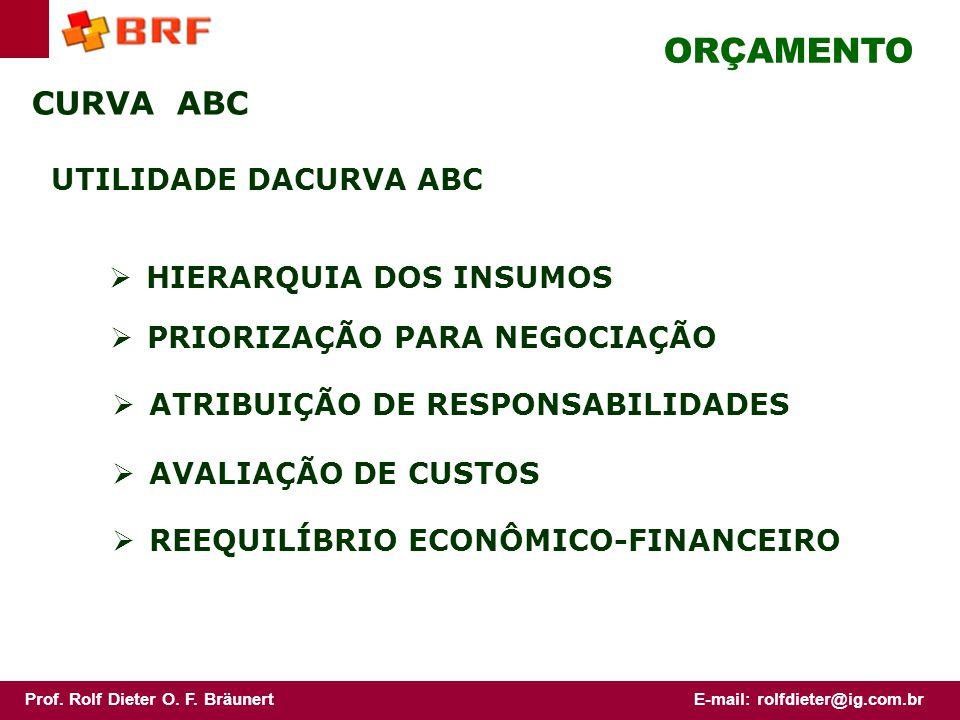 ORÇAMENTO CURVA ABC UTILIDADE DACURVA ABC HIERARQUIA DOS INSUMOS