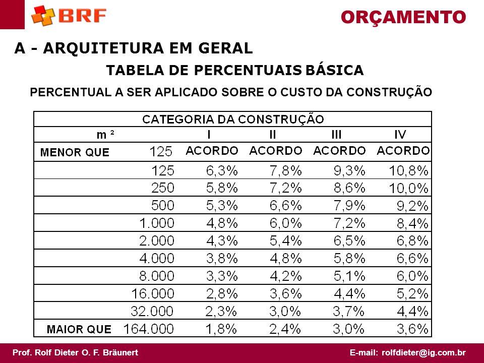 ORÇAMENTO A - ARQUITETURA EM GERAL TABELA DE PERCENTUAIS BÁSICA