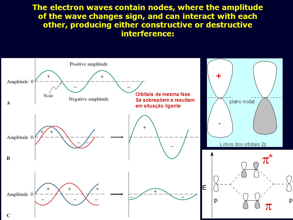 The electron waves contain nodes, where the amplitude of the wave changes sign, and can interact with each other, producing either constructive or destructive interference: