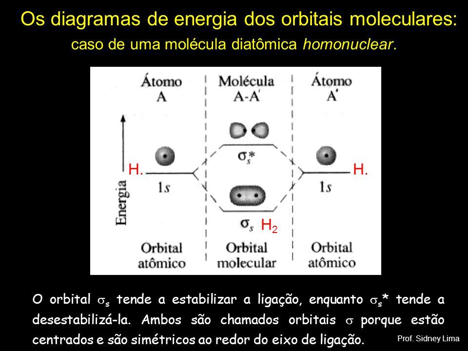 Os diagramas de energia dos orbitais moleculares: