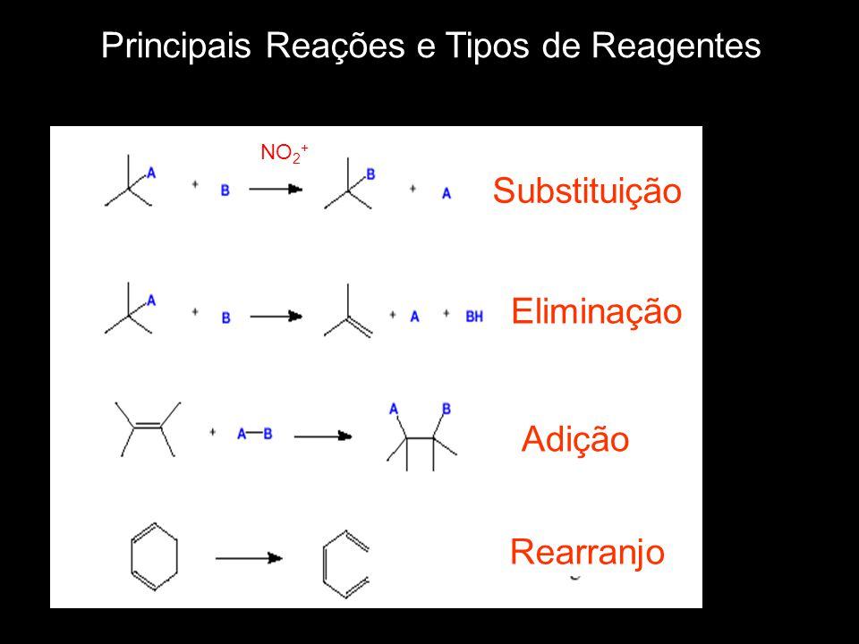 Principais Reações e Tipos de Reagentes